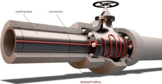 саморегулирующийся греющий кабель обогрев труб