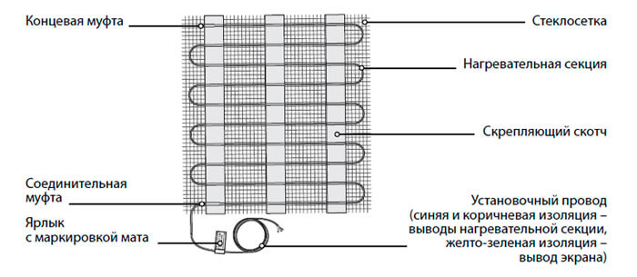 Конструкция нагревательного мата